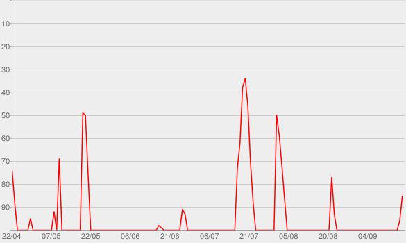 Chart progress graph for Wieder was gelernt