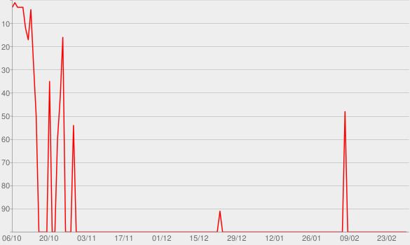 Chart progress graph for MTV Unplugged - Summer Solstice
