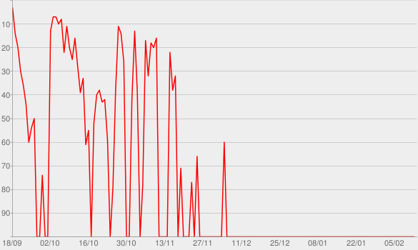Chart progress graph for Nova Era