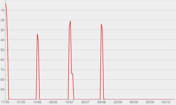 Chart progress graph for Leykenda Radio