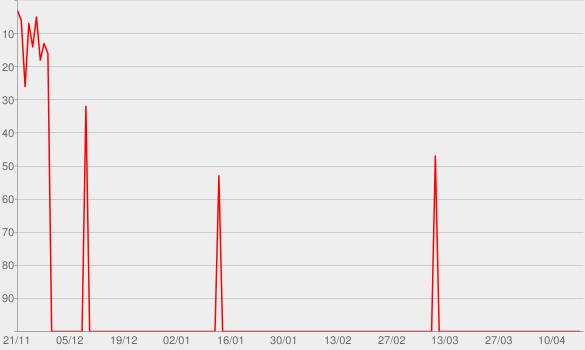 Chart progress graph for PodQuest
