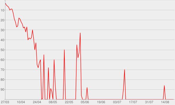 Chart progress graph for Reunited