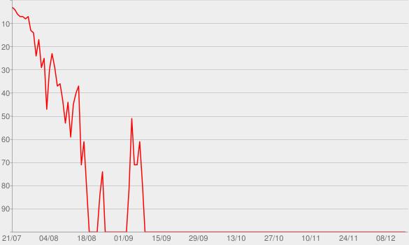Chart progress graph for Flower Boy