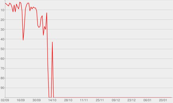Chart progress graph for Agora É Que São Elas Ao Vivo (Acústico) - EP