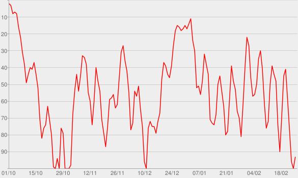 Chart progress graph for The Monarch Douglas Bank (No. 112)