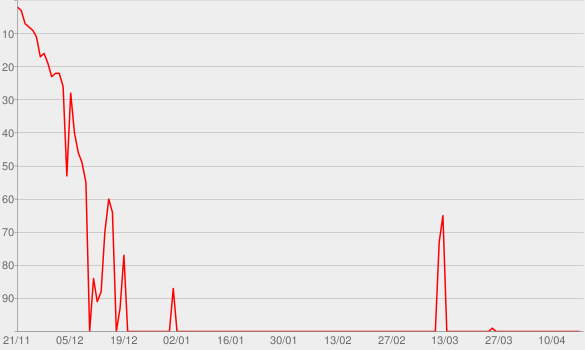 Chart progress graph for With Special Guest Lauren Lapkus