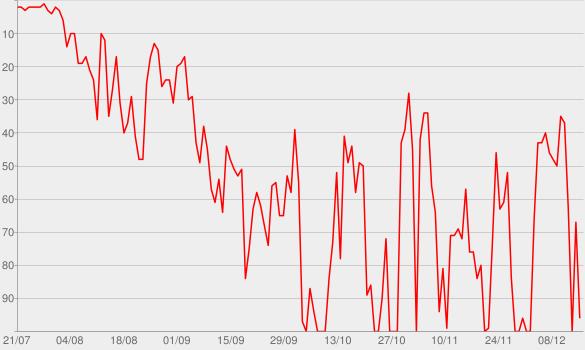 Chart progress graph for Auf den Punkt - der SZ-Nachrichtenpodcast