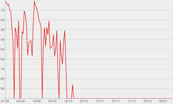 Chart progress graph for Honeymoon