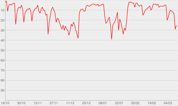 Chart progress graph for Lover