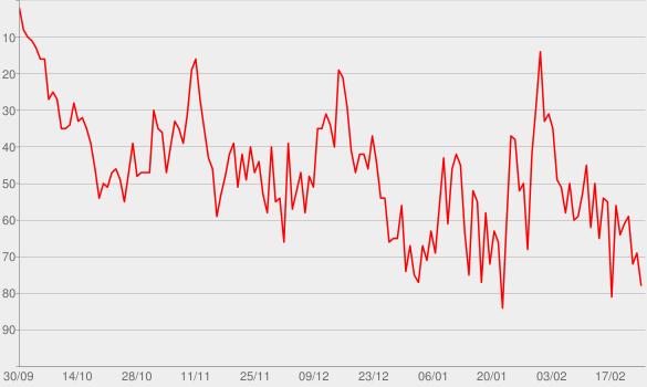 Chart progress graph for AVICII - LEVELS PODCAST
