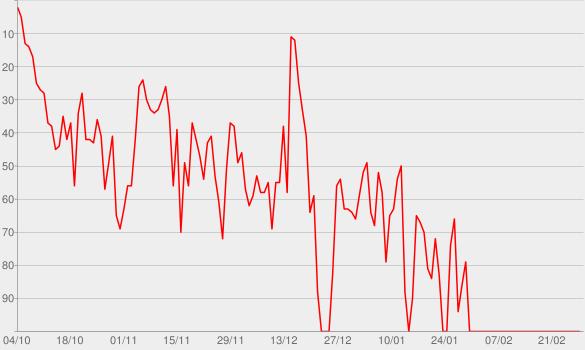 Chart progress graph for Nice to Meet Ya