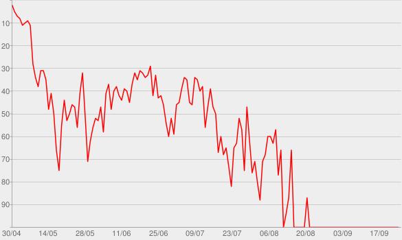 Chart progress graph for Savage Remix (feat. Beyoncé)