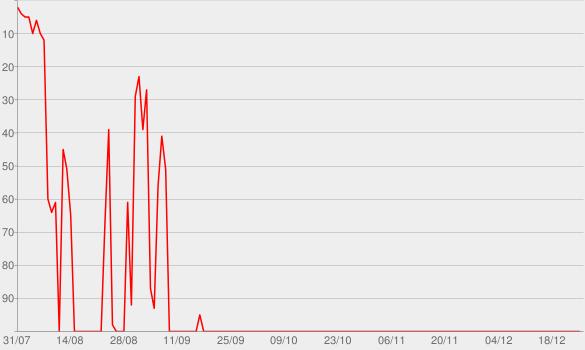 Chart progress graph for Vivendo e Aprendendo
