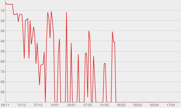 Chart progress graph for Chiaramente visibili dallo spazio