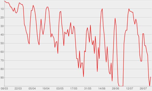 Chart progress graph for Die Schaulustigen