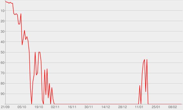 Chart progress graph for Art of Doubt