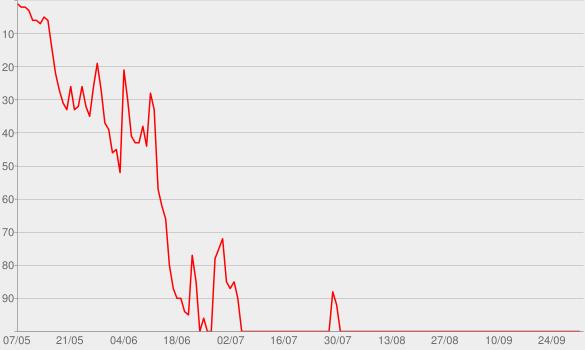 """Chart progress graph for Amoi seg' ma uns wieder (aus """"Sing meinen Song"""")"""