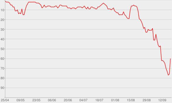 Chart progress graph for Summer