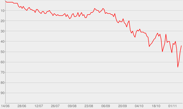 Chart progress graph for You Need To Calm Down
