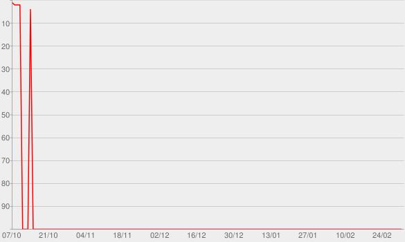 Chart progress graph for 24K Magic