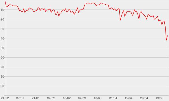 Chart progress graph for Wow.