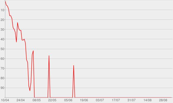 Chart progress graph for Papa Don't Preach