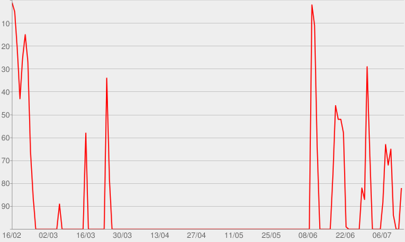 Chart progress graph for Anita Girlietainment Sprachmemos