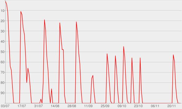Chart progress graph for 2 Bears 1 Cave with Tom Segura & Bert Kreischer