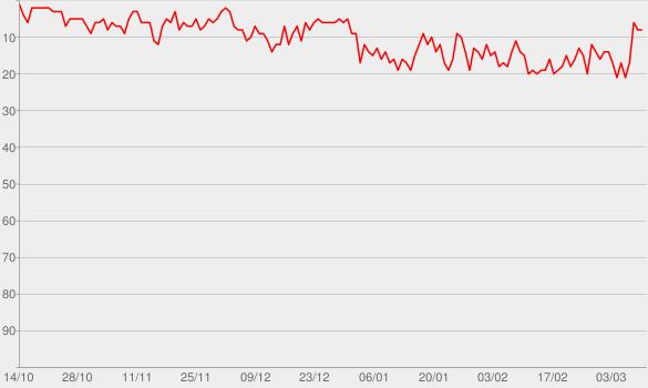 Chart progress graph for Serial