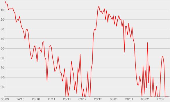 Chart progress graph for Suddenly, Last Summer
