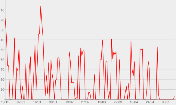 Chart progress graph for SModcast » Hollywood Babble-On