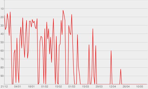 Chart progress graph for Die GroKos - eine Patchworkfamilie | SWR3.de