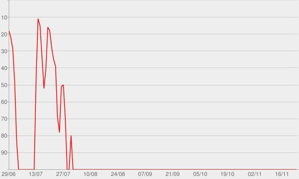 Chart progress graph for Sooo Many White Guys