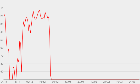 Chart progress graph for A Merrie Christmas To You