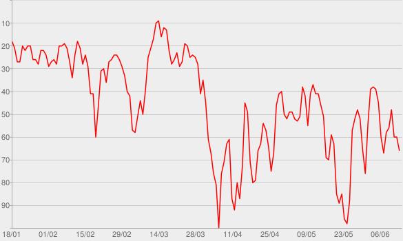 Chart progress graph for Auf den Punkt