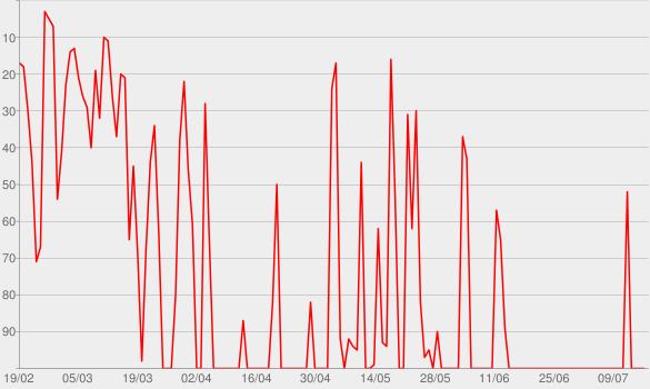 Chart progress graph for U Talkin' U2 To Me?