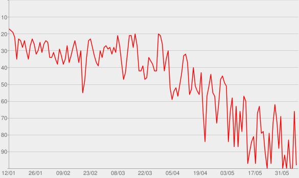 Chart progress graph for Señorita