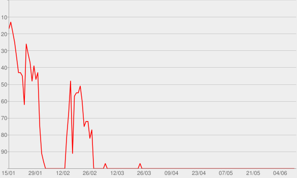 Chart progress graph for The Xfm Breakfast Show Podcast with Jon Holmes