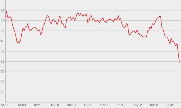 Chart progress graph for Ich & Du (feat. Sebastian Hämer)