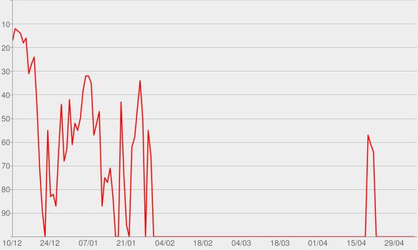 Chart progress graph for Duetos