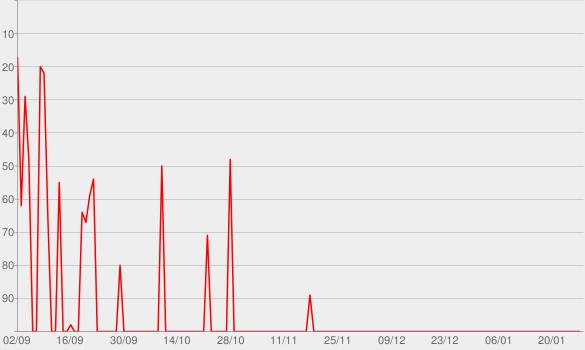 Chart progress graph for Joio ou Trigo