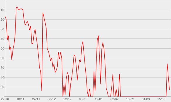 Chart progress graph for Art Angels