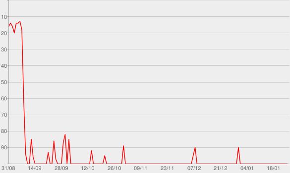 Chart progress graph for Love No More