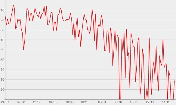 Chart progress graph for The Greatest Showman (Original Motion Picture Soundtrack)