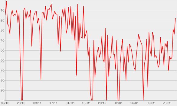 Chart progress graph for The Jordan Harbinger Show