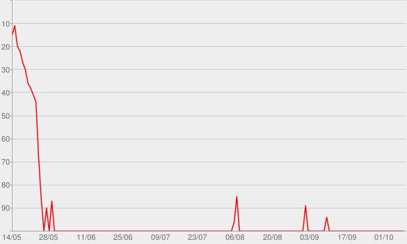 Chart progress graph for We Were