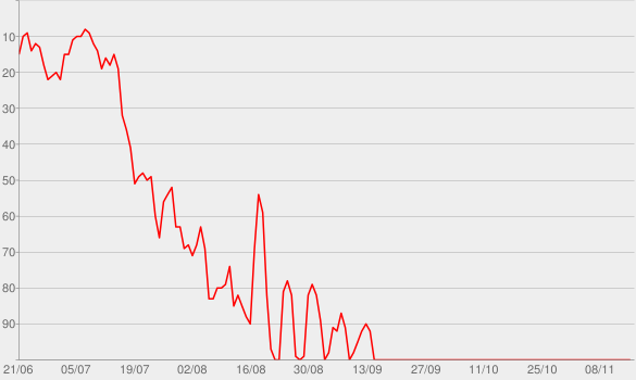 Chart progress graph for White Lies
