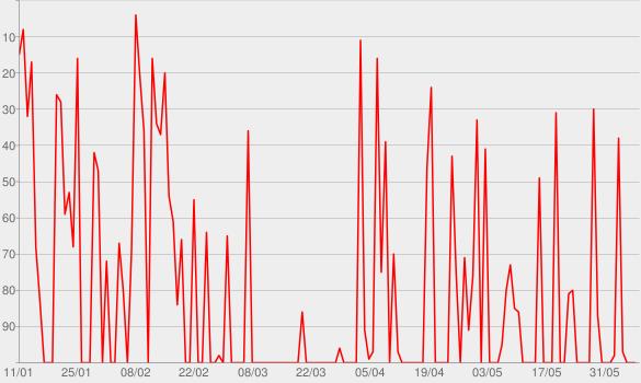 Chart progress graph for Insert Moin