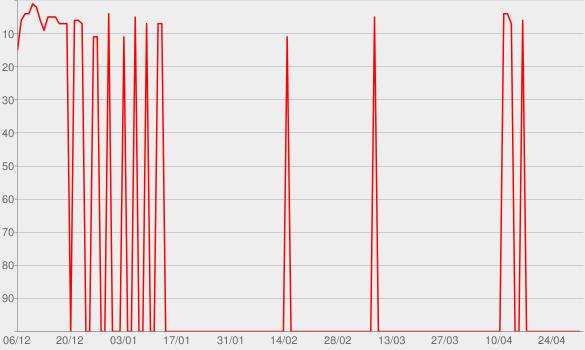 Chart progress graph for O Embaixador in Cariri (Ao Vivo)