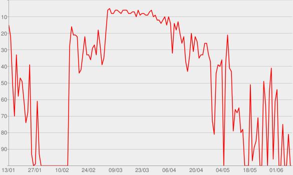 Chart progress graph for À côté de toi (Version radio)